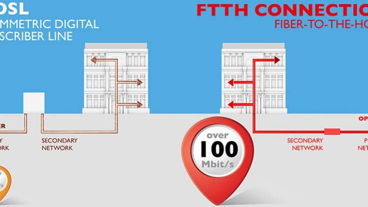 FTTH: High-speed fibre-optic Internet into your home