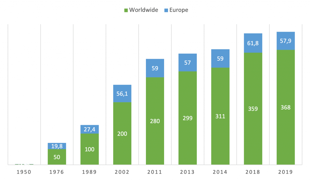Worldwide and European plastics production since 1950 (Source: Statista)